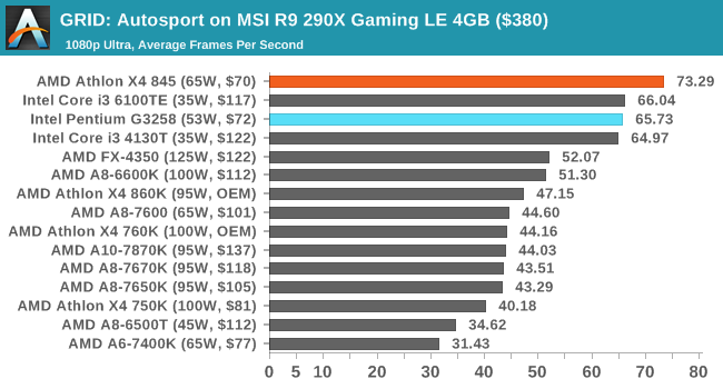 GRID: Autosport on MSI R9 290X Gaming LE 4GB ($380)