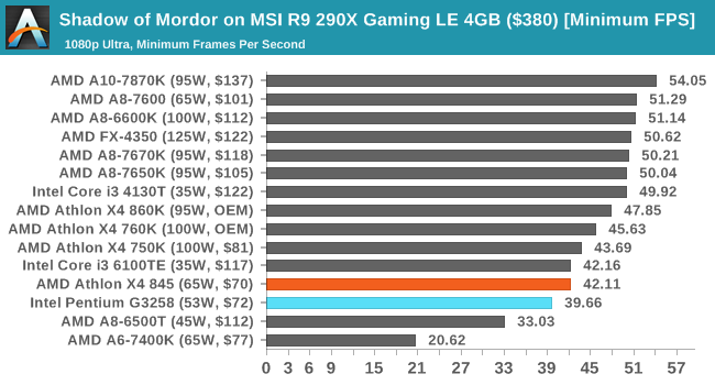 Shadow of Mordor on MSI R9 290X Gaming LE 4GB ($380) [Minimum FPS]