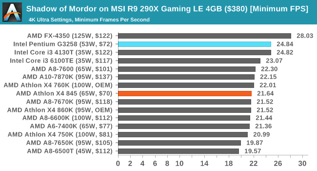 Shadow of Mordor on MSI R9 290X Gaming LE 4GB ($380) [Minimum FPS]