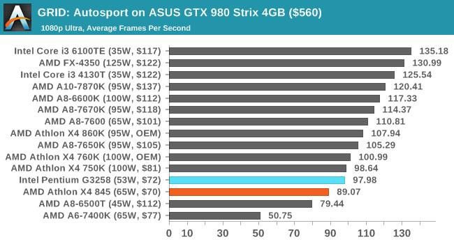 GRID: Autosport on ASUS GTX 980 Strix 4GB ($560)