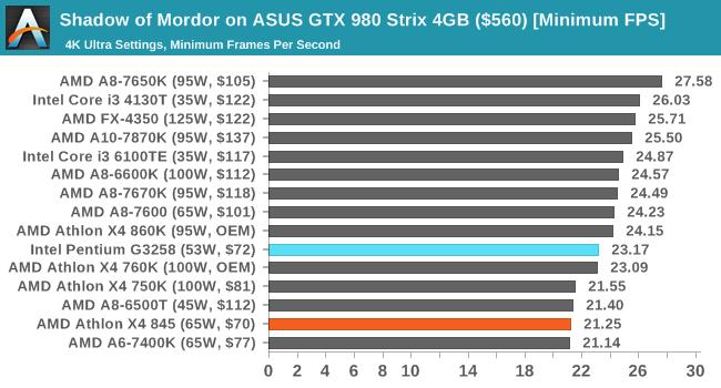 Shadow of Mordor on ASUS GTX 980 Strix 4GB ($560) [Minimum FPS]