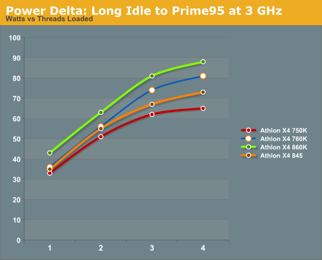 Power Delta: Long Idle to Prime95 at 3 GHz