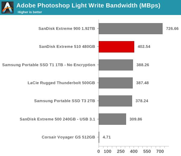 robocopy - Photoshop Light Write
