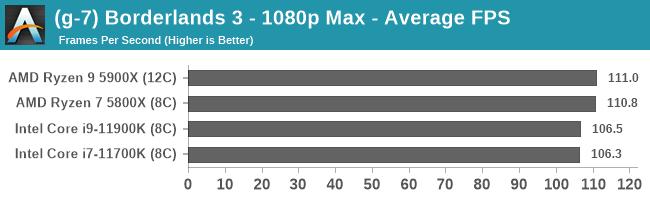 (g-7) Borderlands 3 - 1080p Max - Average FPS