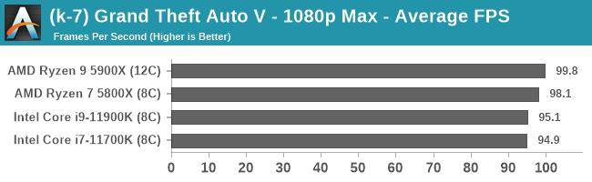 (k-7) Grand Theft Auto V - 1080p Max - Average FPS