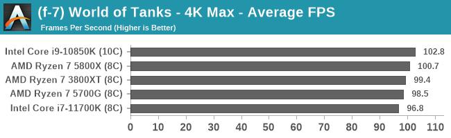 (f-7) World of Tanks - 4K Max - Average FPS