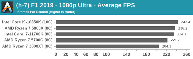 (h-7) F1 2019 - 1080p Ultra - Average FPS