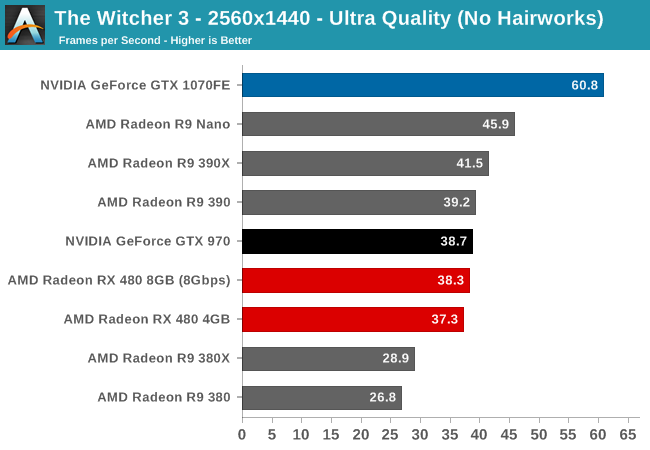 Gaming Performance, Continued - The AMD Radeon RX 480