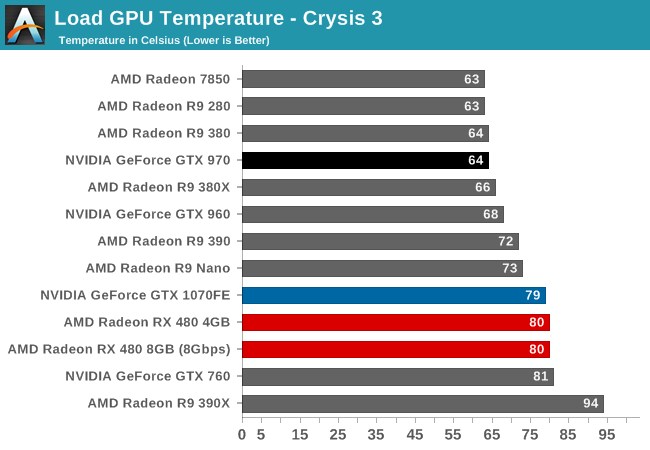 Power, Temperature, & Noise - The AMD Radeon RX 480 Preview