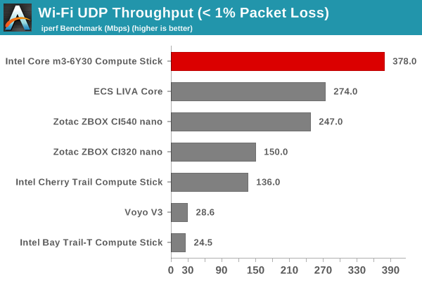 Wi-Fi UDP Throughput (< 1% Packet Loss)
