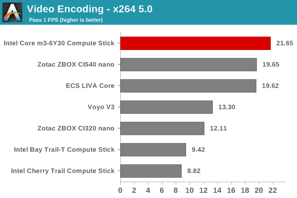 Video Encoding - x264 5.0 - Pass 1