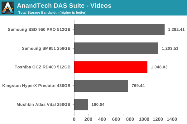 AnandTech DAS Suite - Videos