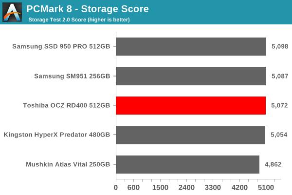 PCMark 8 - Storage Score