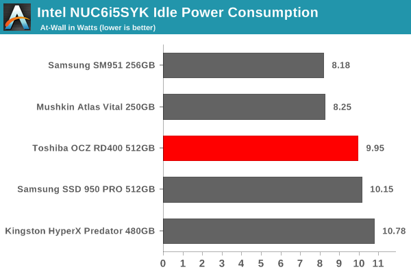Intel NUC6i5SYK Idle Power Consumption