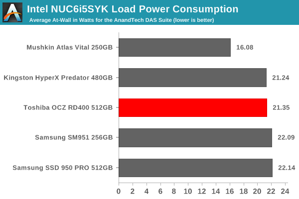 Intel NUC6i5SYK Load Power Consumption