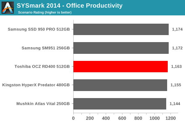 SYSmark 2014 - Office Productivity