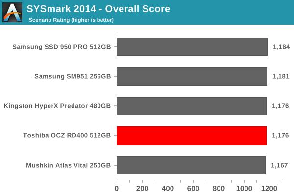 SYSmark 2014 - Overall Score
