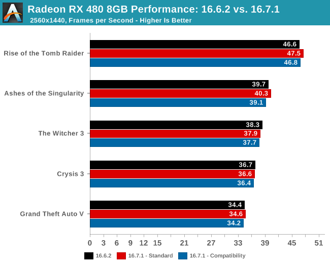 Radeon RX 480 8GB Performance: 16.6.2 vs. 16.7.1