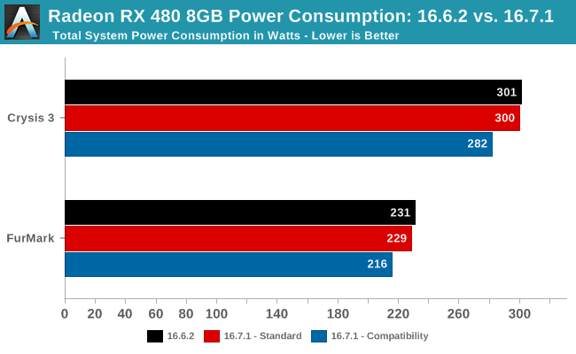 Radeon RX 480 8GB Power Consumption: 16.6.2 vs. 16.7.1