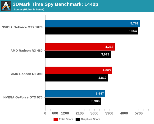 3DMark Time Spy Benchmark: 1440p