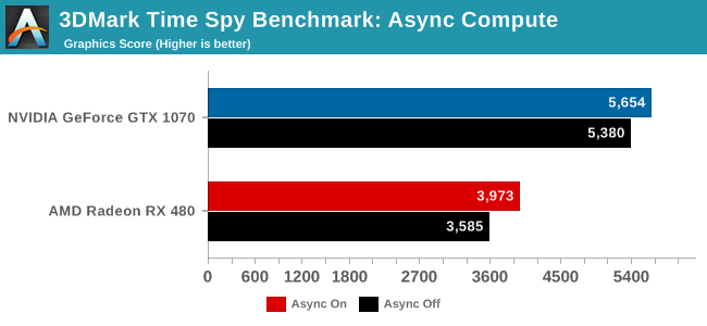 3DMark Time Spy Benchmark: Async Compute