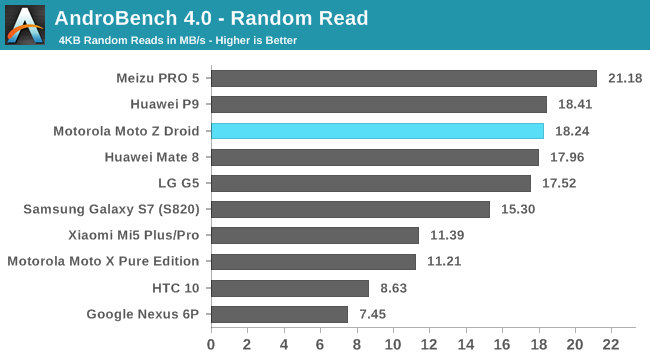 AndroBench 4.0 - Random Read