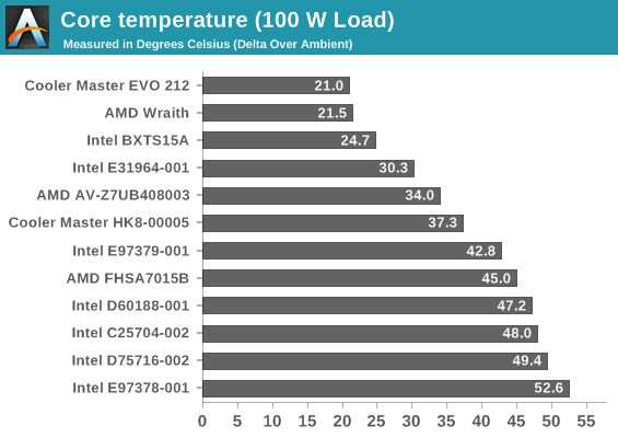 http://images.anandtech.com/graphs/graph10500/82977.png