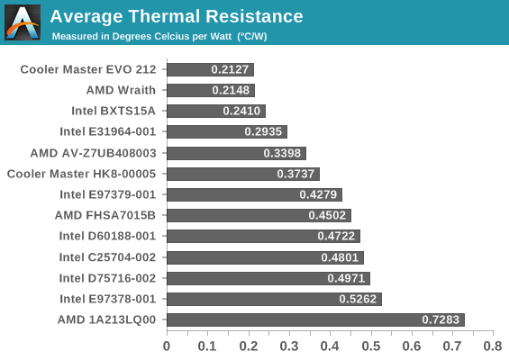 Average thermal resistance, 60 W to 340 W