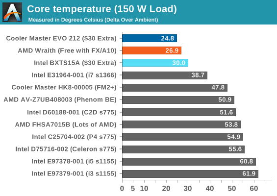Core temperature (150 W Load)