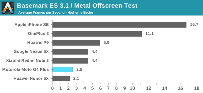 Basemark ES 3.1 / Metal Offscreen Test