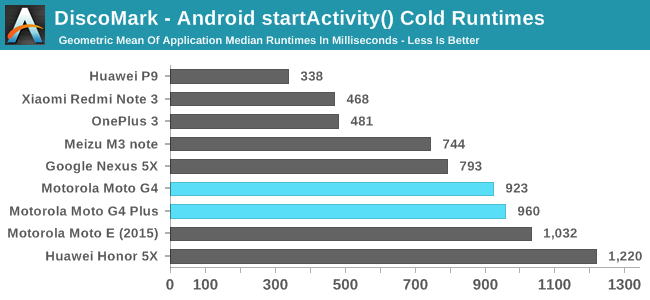 DiscoMark - Android startActivity() Cold Runtimes