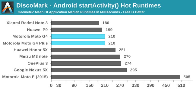 DiscoMark - Android startActivity() Hot Runtimes