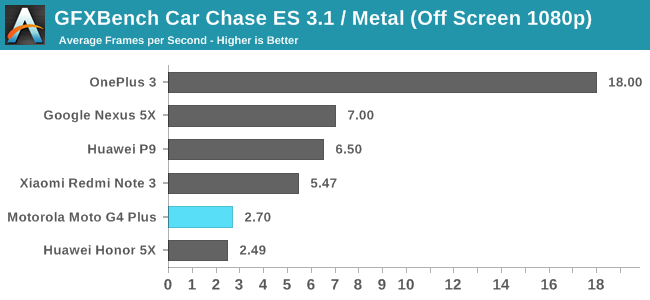 GFXBench 4.0 Car Chase (Off screen 1080p)