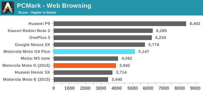 PCMark - Web Browsing
