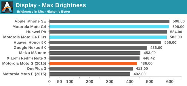 Display - Max Brightness
