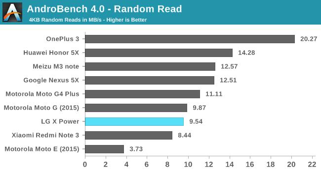 AndroBench 4.0 - Random Read