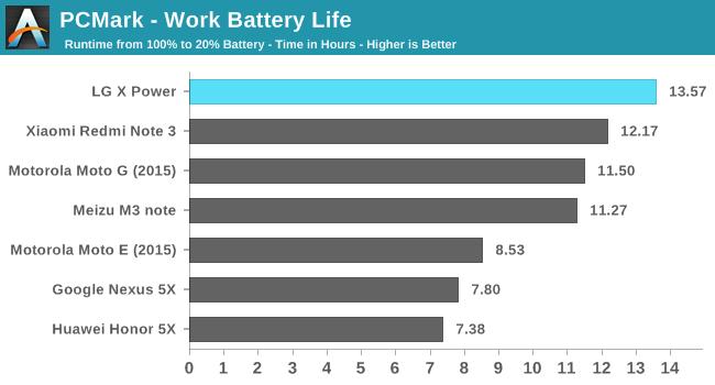 PCMark - Work Battery Life