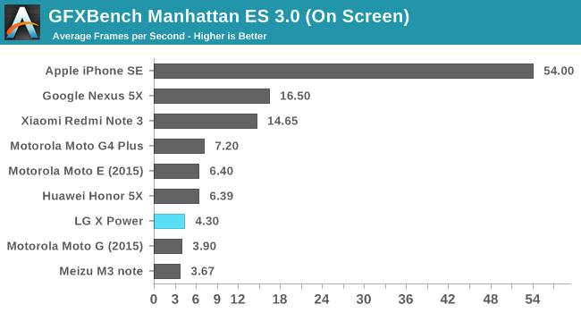 GFXBench Manhattan ES 3.0 (On Screen)