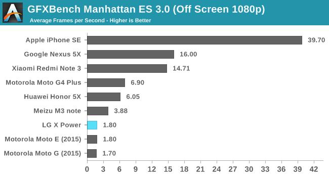 GFXBench Manhattan ES 3.0 (Off Screen 1080p)