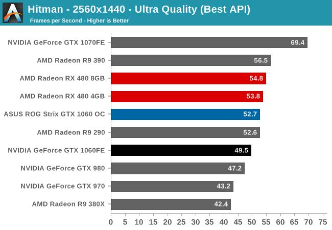 Hitman - 2560x1440 - Ultra Quality (Best API)