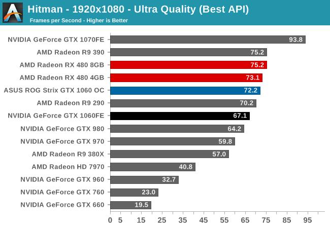 Hitman - 1920x1080 - Ultra Quality (Best API)