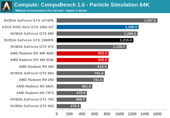 Compute: CompuBench 1.5 - Particle Simulation 64K