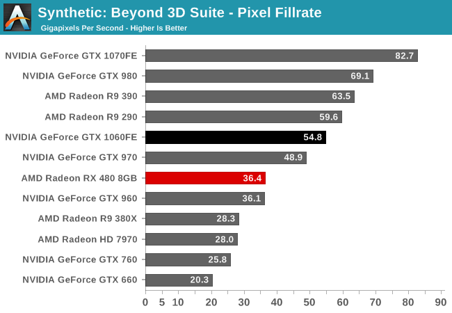 Synthetic: Beyond 3D Suite - Pixel Fillrate