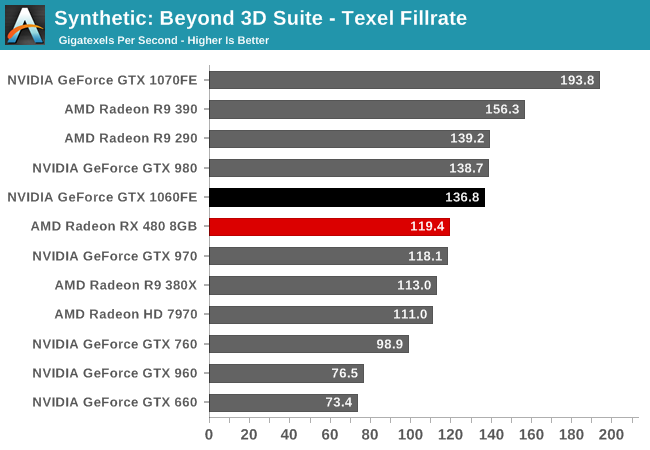 Synthetic: Beyond 3D Suite - Texel Fillrate