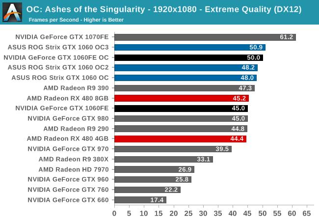 OC: Ashes of the Singularity - 1920x1080 - Extreme Quality (DX12)