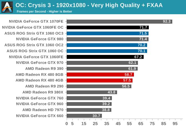 OC: Crysis 3 - 1920x1080 - Very High Quality + FXAA