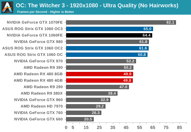 laptop gtx 1060 6gb benchmark