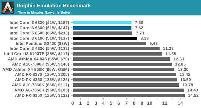 is an e8400 enough for Dolphin & PCSX2? | AnandTech Forums