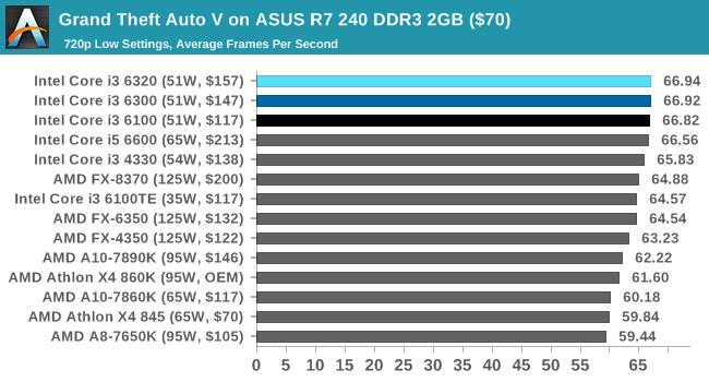 Gaming Comparison: Grand Theft Auto - The Skylake Core i3 (51W) CPU