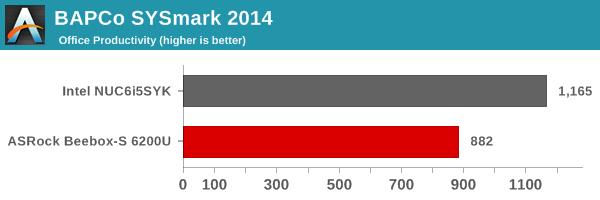 SYSmark 2014 - Office Productivity
